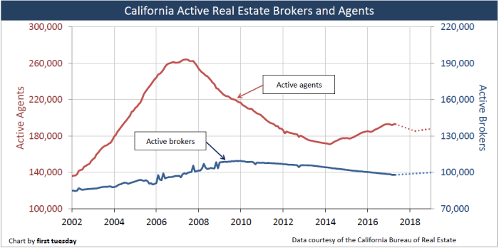 California-active-real-estate-agents